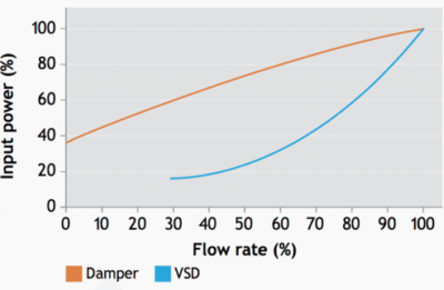 Damper/VSD Flow Rate Graph